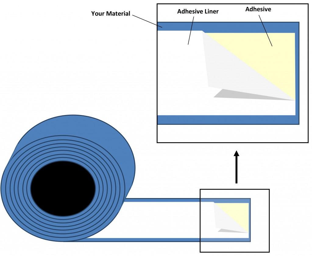 Adhesive Squares coatings