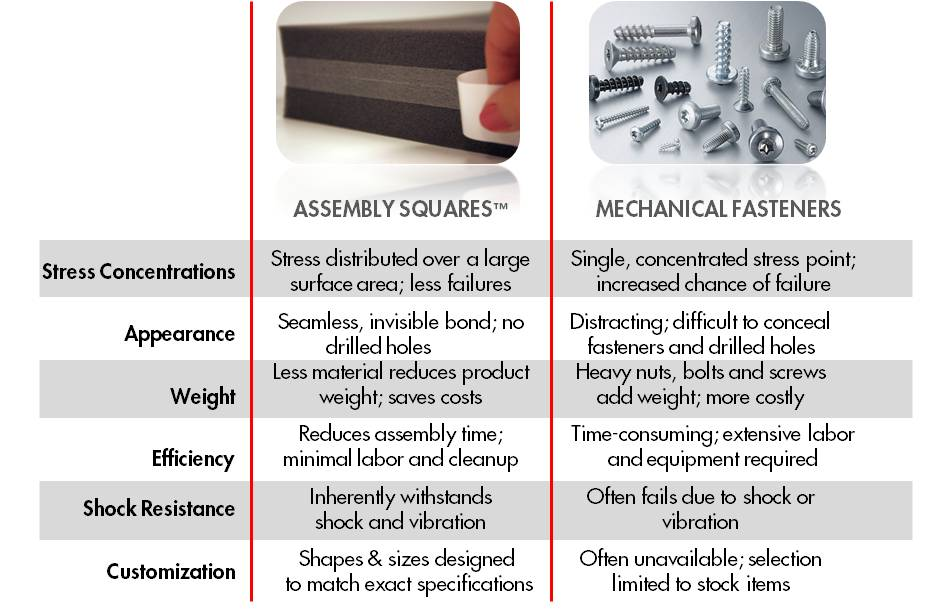 adhesive mechanical fastening assembly